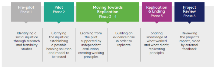 Commonweal Action Learning Framework